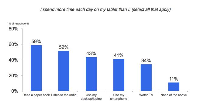 iPad popularniejszy od radia czy telewizji