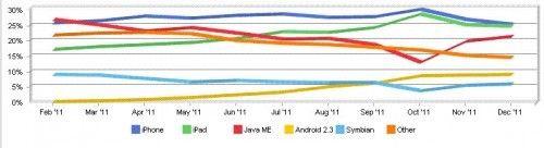 iOS obsługuje 52% internetowych urządzeń mobilnych