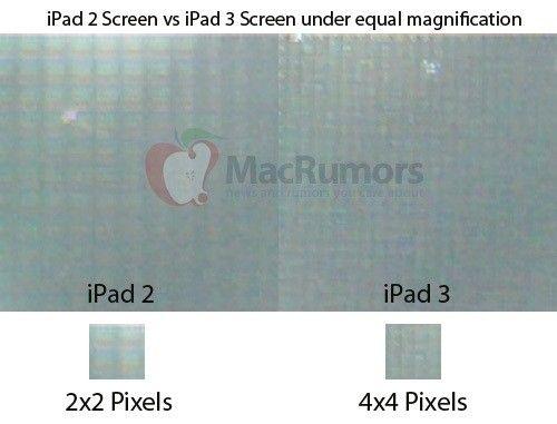 iPad 3 z wyświetlaczem od Retiny i rozdzielczością 2048×1536 pikseli