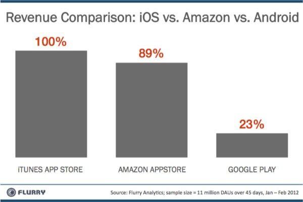 Amazon Appstore zarabia trzykrotnie więcej niż Google Play. App Store od Apple cały czas na prowadzeniu!