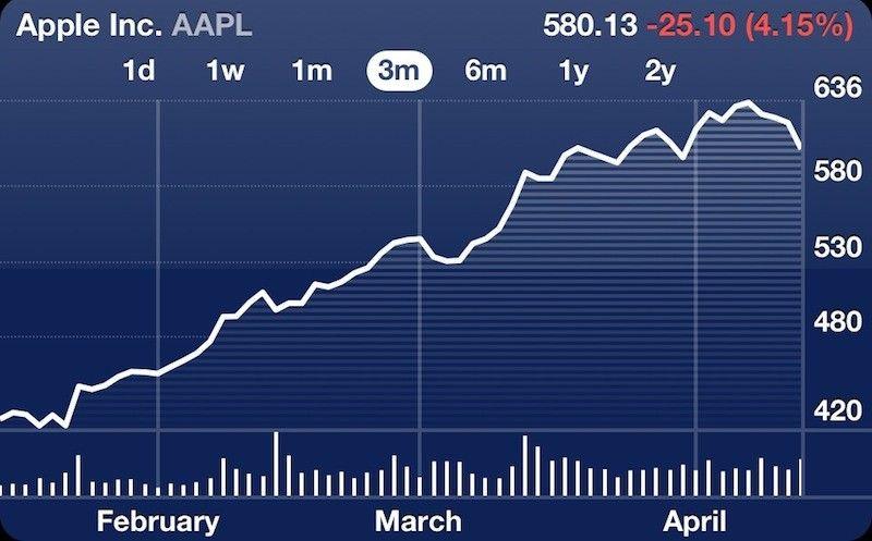 Dobra passa Apple na giełdzie dobiegła końca? Spadek wartości akcji o 4,15%