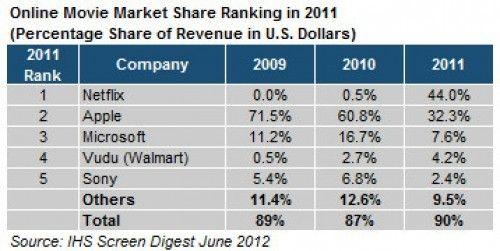 Wybuch popularności streamingu wideo od Netflix ? obniżenie udziału Apple w rynku o połowę!