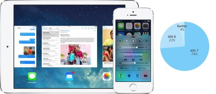 iOS 7 zainstalowany na większości urządzeń