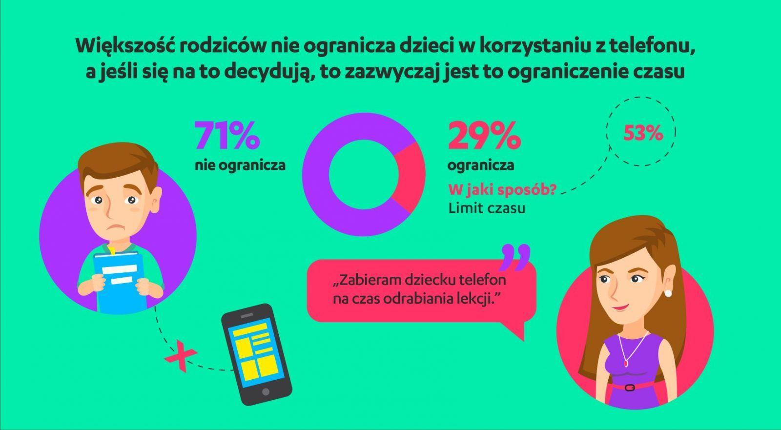 Polscy rodzice chcą lepiej dbać o bezpieczeństwo dzieci w internecie
