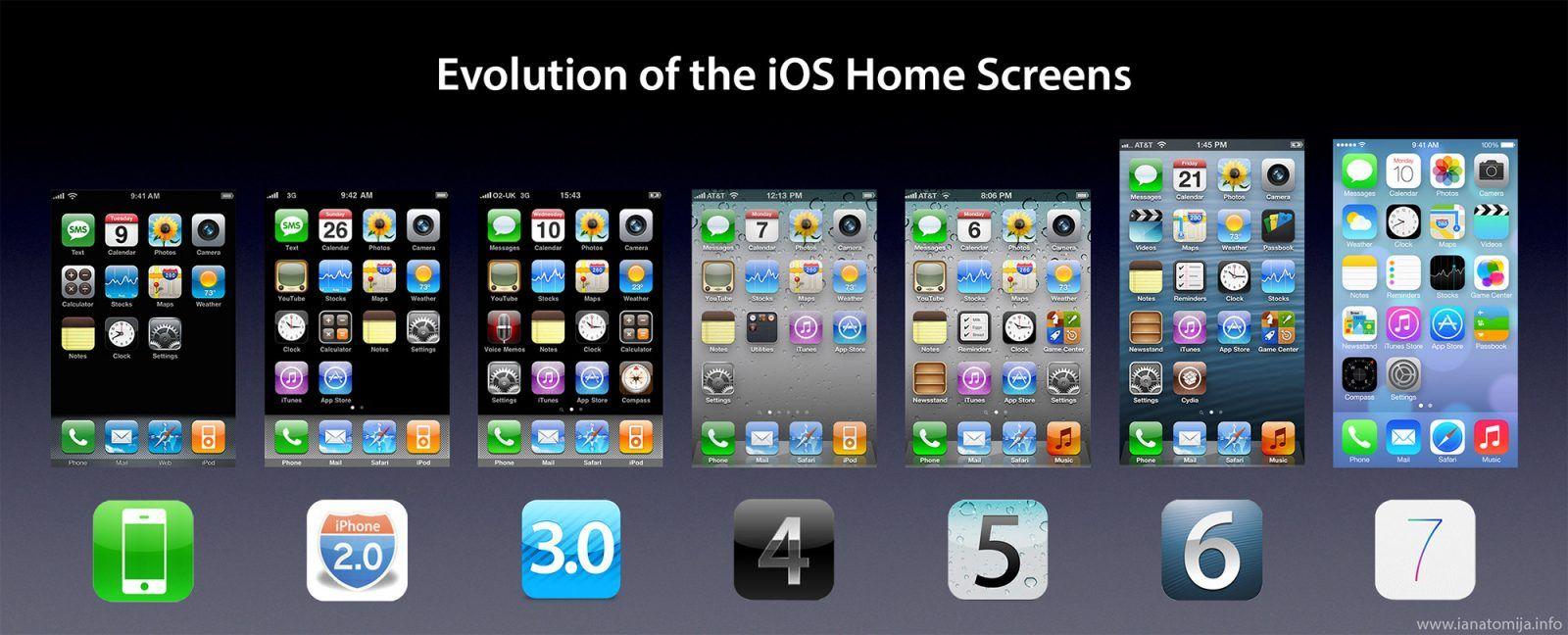 Historia iOS od wersji 1.0 do 11, czyli jak się zmieniał i przyjmował iOS na rynku tuż po premierze