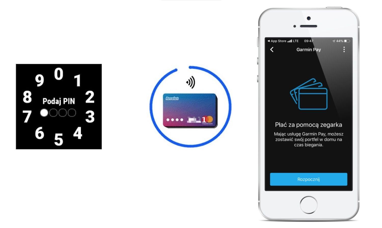 Jak dodać kartę do Garmin Pay przy użyciu iPhone'a?